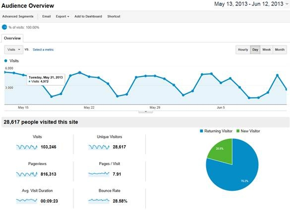 Graph of Site Visits